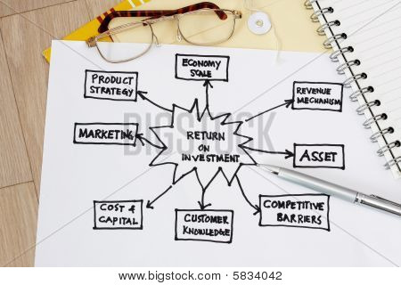 Return Of Investment Diagram