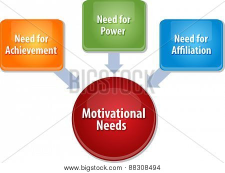 business strategy concept infographic diagram illustration of motivational needs