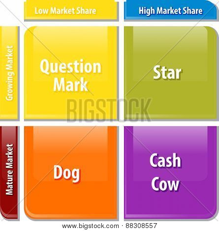 business strategy concept infographic diagram illustration of growth share matrix