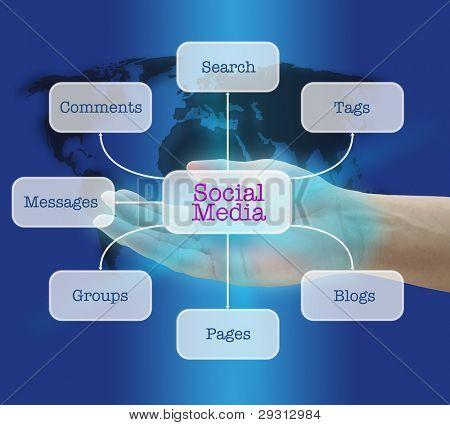 asimiento de la mano de hombre concepto de social media