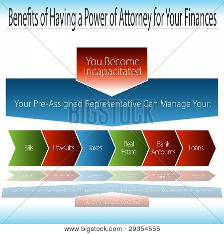 Benefits of having a Durable Power of Attorney chart.