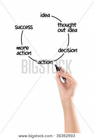 From Idea To Success Concept