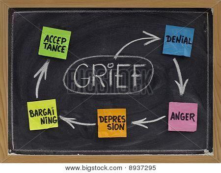 Die fünf Phasen der Trauer