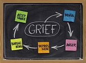 image of grief  - the 5 stages of grief  - JPG