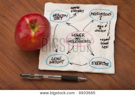Lower Cholesterol Mind Map