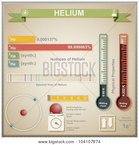 Infographic of Helium