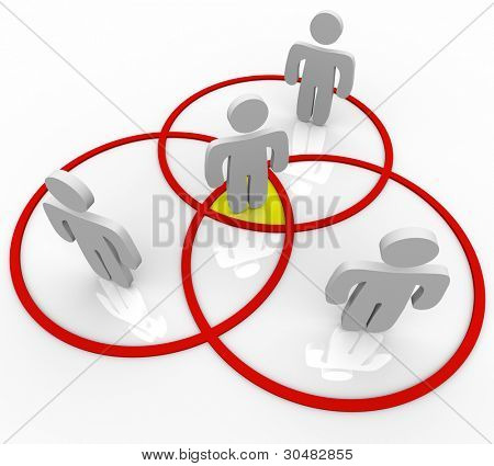 Several networking people or friends stand in venn diagram circles with one person in the center core as the central figure comman to all of the networks