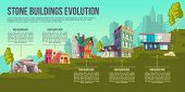 Human Dwelling Evolution From Prehistoric Age To Modern Times Cartoon Vector Banner, Infographics Wi poster