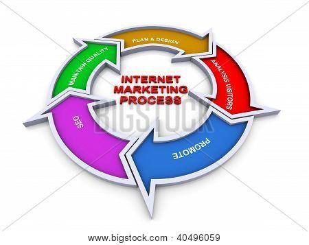 3D Internet Marketing Flowchart