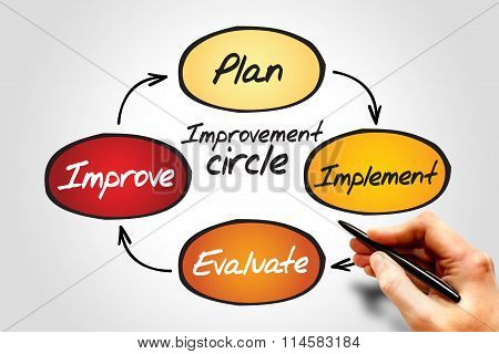 Improvement Circle