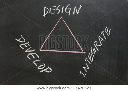 Design, Develop And Integrate