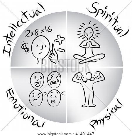 An image of a intellectual, emotional, physical and spiritual balanced human chart.