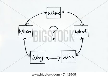 The 5 W: When What Which What and Why