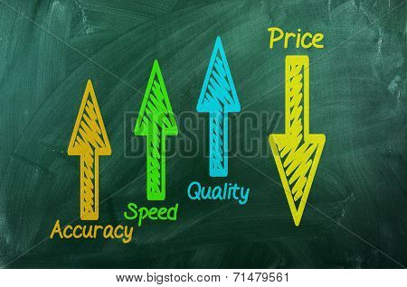Quality ,speed,  Accuracy  Up  ,price  Down