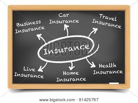 detailed illustration of a blackboard with an insurance diagram, eps10 vector, gradient mesh included