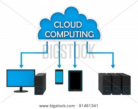 Cloud Computing Network Represents World Wide Web And Internet