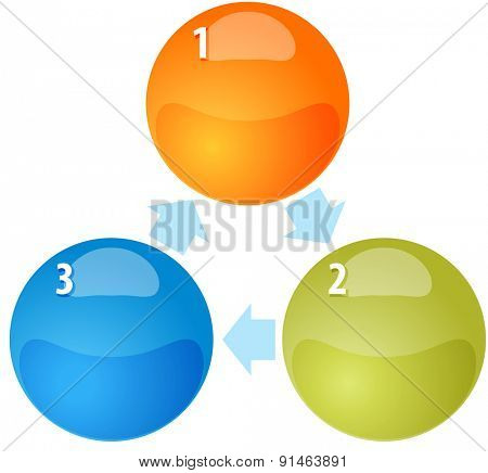 blank business strategy concept infographic diagram illustration of process cycle arrows three