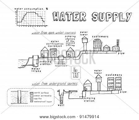water system and the supply to consumers. vector