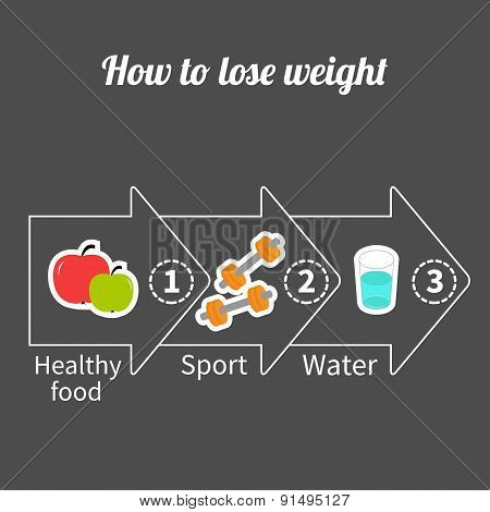 Three Step Weight Loss Infographic. Big Arrow Outline Icon. Healthy Food, Sport Fitness, Drink Water