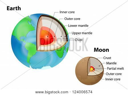 Earth and Moon. internal structure isolated on white. Crust upper mantle lower mantle outer core and inner core. Layered Earth