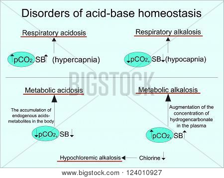 Disorders of acid-base homeostasis (acidosis and alkalosis)