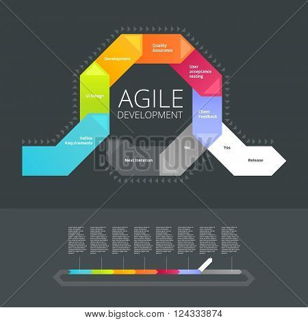 The info-graphic of agile development methodology on dark grey background