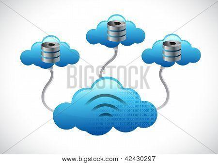 Servidor nubes concepto de Network Computing
