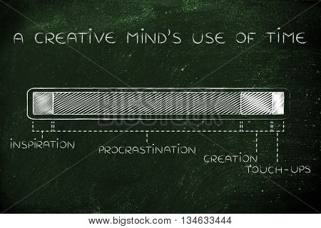 Steps Of The Creation Process, Creative Mind Use Of Time