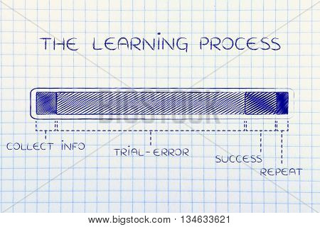 The Learning Process, With Long Trial-error