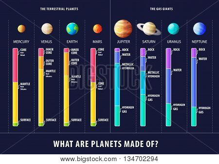 Geological structure of planets vector inforgaphic poster