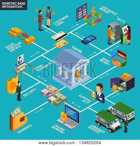 Bank infographics layout with online banking armored service customer care exchange money isometric icons vector illustration