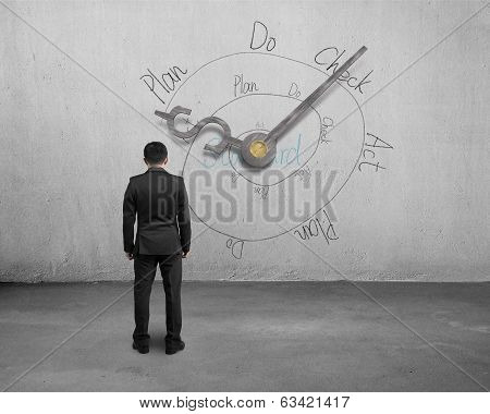 Man Facing Money Symbol Clock Hands With Pdca Loop
