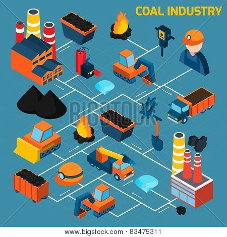 Coal Industry Isometric Flowchart