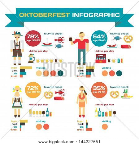 Infographic set with elements of Oktoberfest. Habits and preferences drinking beer festival visitors. Vector flat cartoon illustration