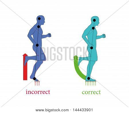 Correct posture running to faster and greatly reduce the chance of injury.