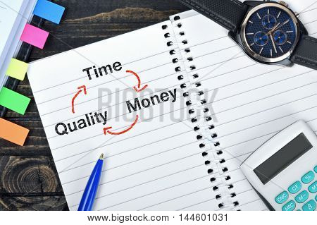 Time Quality Money text on notepad and watch on desk