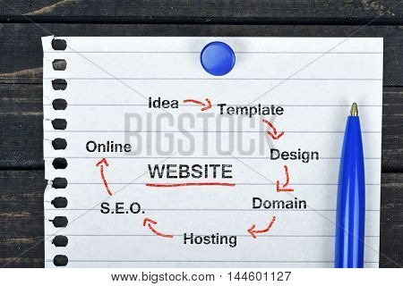 Website Scheme text on page and pen on wooden table