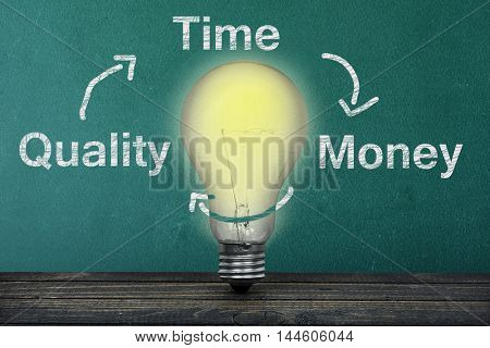 Time Quality Money text on green board and light bulb on table