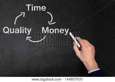 Time quality money text write on black board