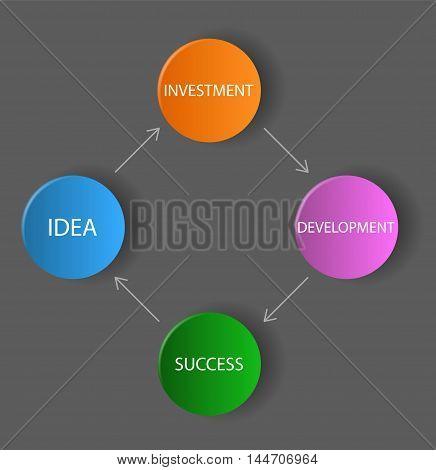 This is vector dark diagram / schema - idea investment development success