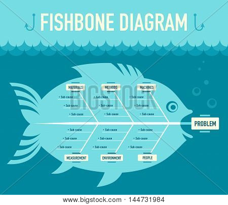 Fishbone diagram as a method for problem analyse