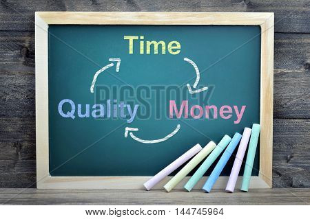 Time Quality Money text on school board and chalk on wooden table