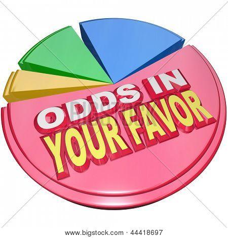 Probabilidades em palavras de seu Favor em um gráfico de pizza, ilustrando a vantagem que você tem em uma competição contra