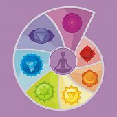 foto of sanskrit  - Illustration of the Seven Chakras in rainbow spiral display - JPG