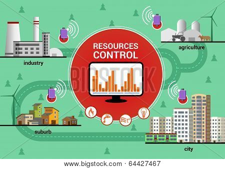 resources control