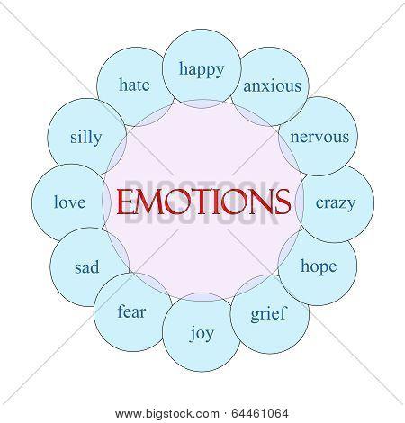 Emotions Circular Word Concept