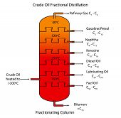stock photo of fraction  - Labeled diagram of crude oil fractional distillation showing the range of different hydrocarbons their carbon chain lengths and boiling range - JPG