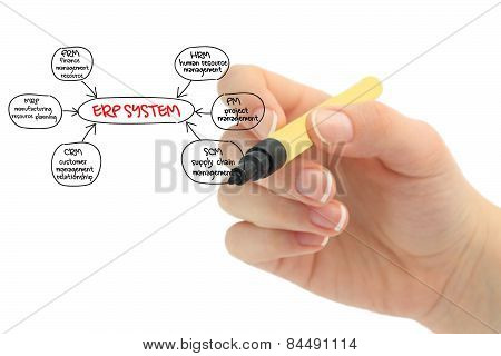 marketing erp diagram