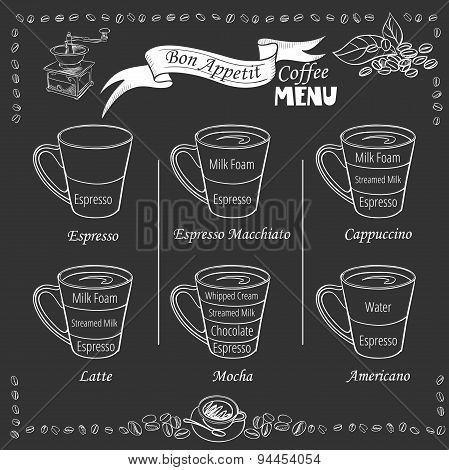 Coffee infographic. types of coffee drinks
