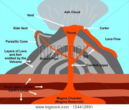 Volcano Cross Section - including all parts: magma chamber, reservoir, rock layers of earth crust, conduit, branch pipe, sill, side vent, carter, throat, lava flow, ash cloud, & parasitic cone